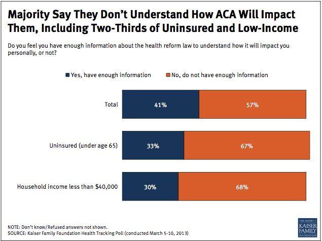 Obamacare S Uphill Battle Public Still Uninformed Divided As Big