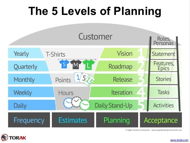 The 5 Levels Planning In Agile How To Plan Agile Agile Project