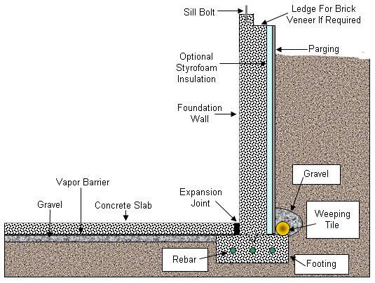 Basement Footing And Foundation Wall Construction Brick Veneer Foundation Styrofoam Insulation
