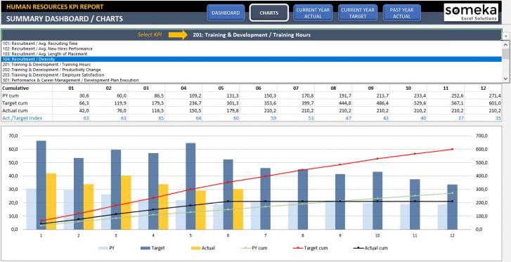 Employee Kpi Template In Excel Hr Kpi Dashboard Kpi Dashboard Kpi Dashboard Excel Excel Templates