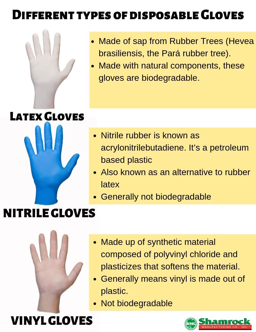 Research Shows That 100 Billion Disposable Gloves Are Used And Thrown Away Each Year If All The Gloves Are Laid End To End T Gloves Disposable Gloves Medical