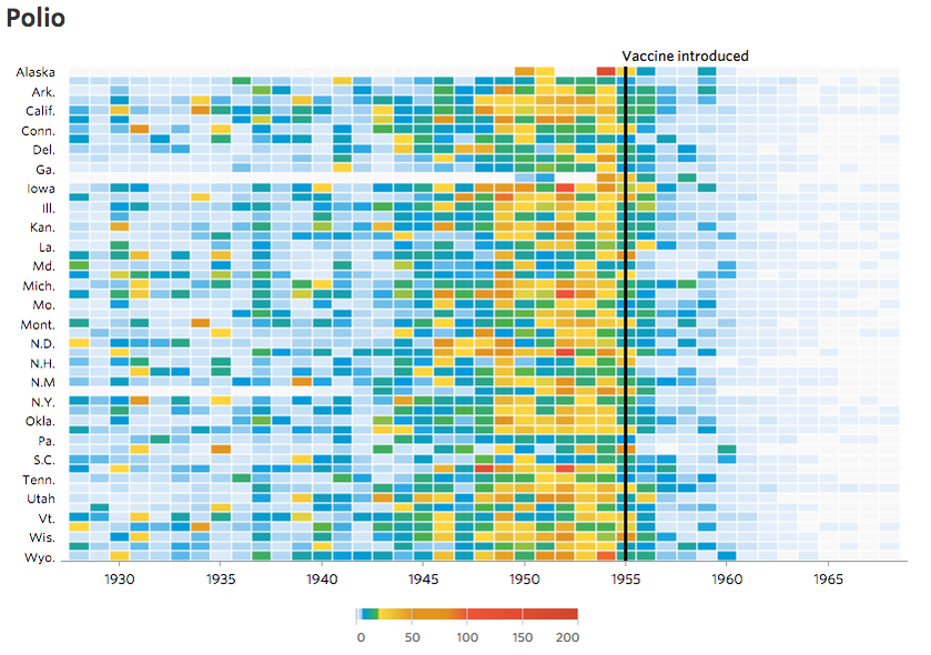 My favorite is polio. The build up and drop off is great. Visualizing the effect of vaccines: http://graphics.wsj.com/infectious-diseases-and-vaccines/ …