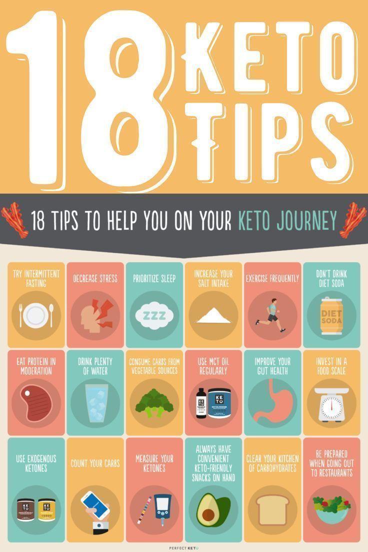 Photo of Keto-Diät-Tipps: 18 wichtige Tipps für den Erfolg bei der ketogenen Ernährung,  #bei #den #de…