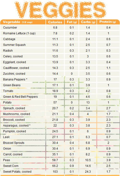 Protine chart vegetable comparing calories fat carbs and protein charts healthy food diet also rh pinterest
