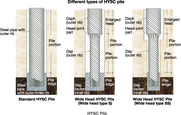 pipe piles - Google Search | Foundations