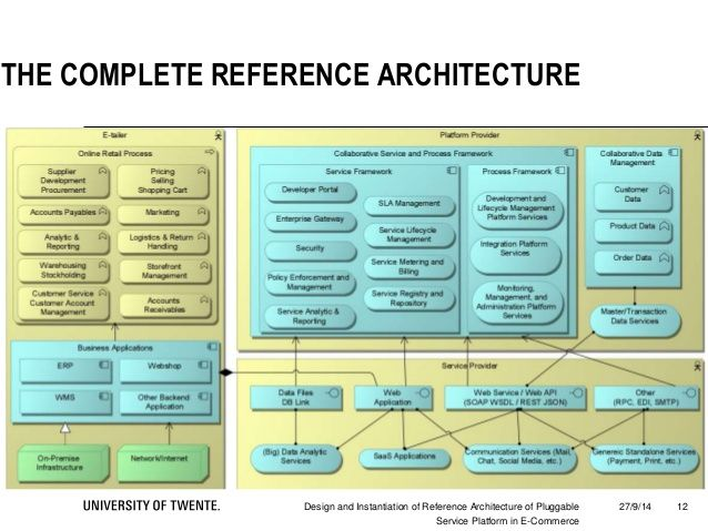 CRM reference architecture - Google Search IT Architecture - new blueprint architecture enterprise