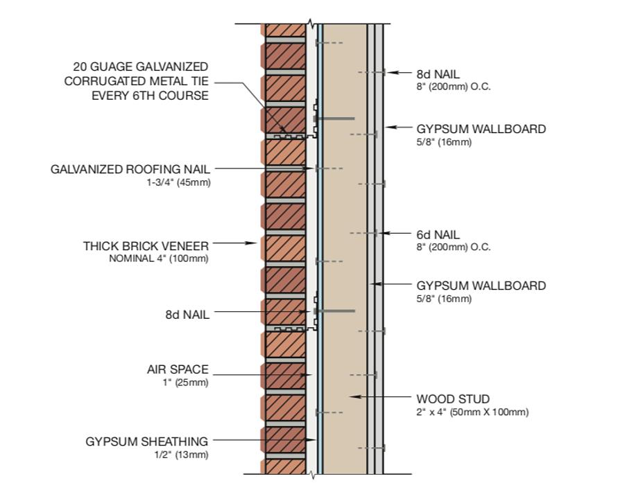 Galereya Licevogo Kirpicha 4 Brick Galvanized Roofing Brick Veneer
