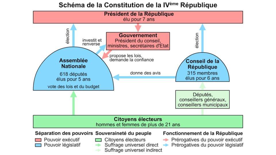 1944 1947 Refonder La Republique Redefinir La Democratie Histoire Geographie Democratie Histoire Geographie Republique