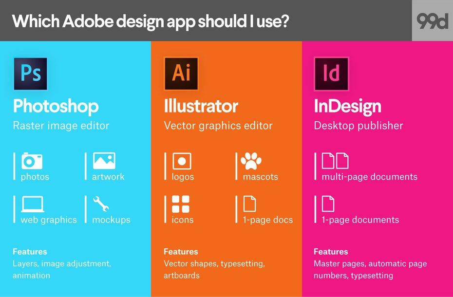 Photoshop Vs Illustrator Vs Indesign Which Adobe Product Should You Use Graphic Design Programs Indesign Graphic Design Lessons
