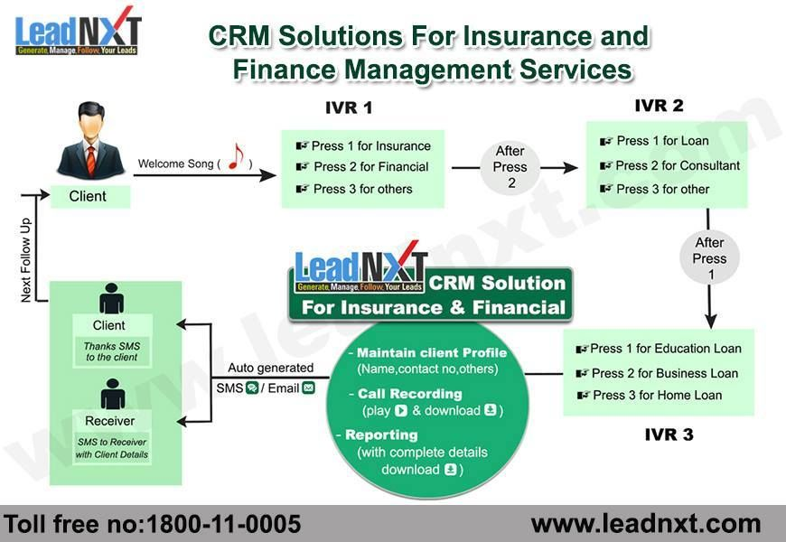 Leadnxt Crm Solutions For Insurance Financial Service Is