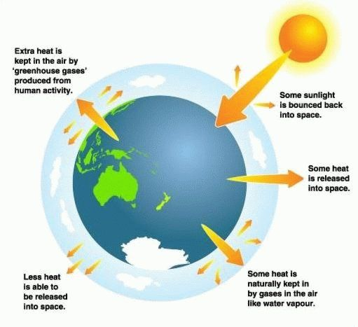 Climate Change Basics Greenhouse Gases Climate Change What Is Climate