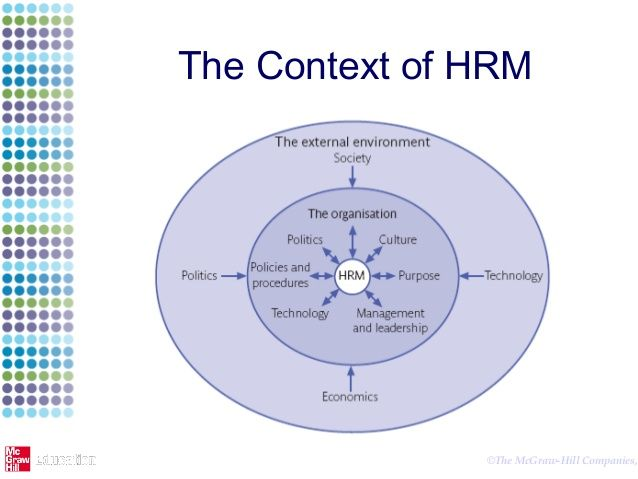 Hrm In Context Technology Management Human Resources Human Resource Management