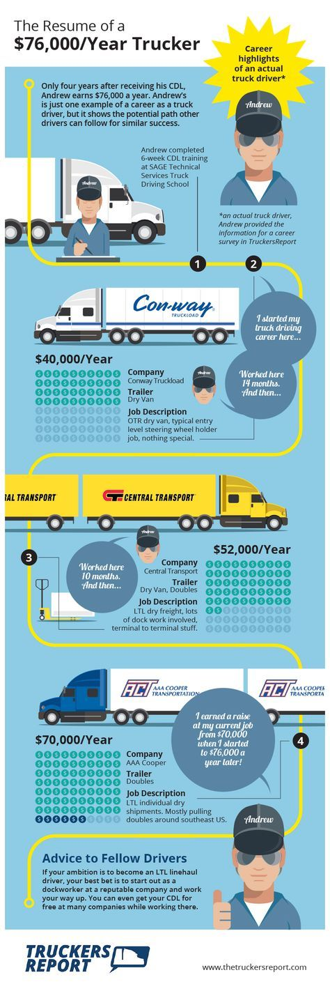 Pin By Kay Shaw On Truck Driving Info Pinterest Trucks Truck