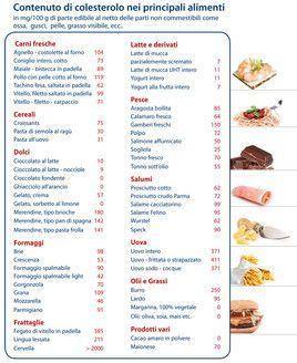 dieta per ridurre il colesterolo pdf