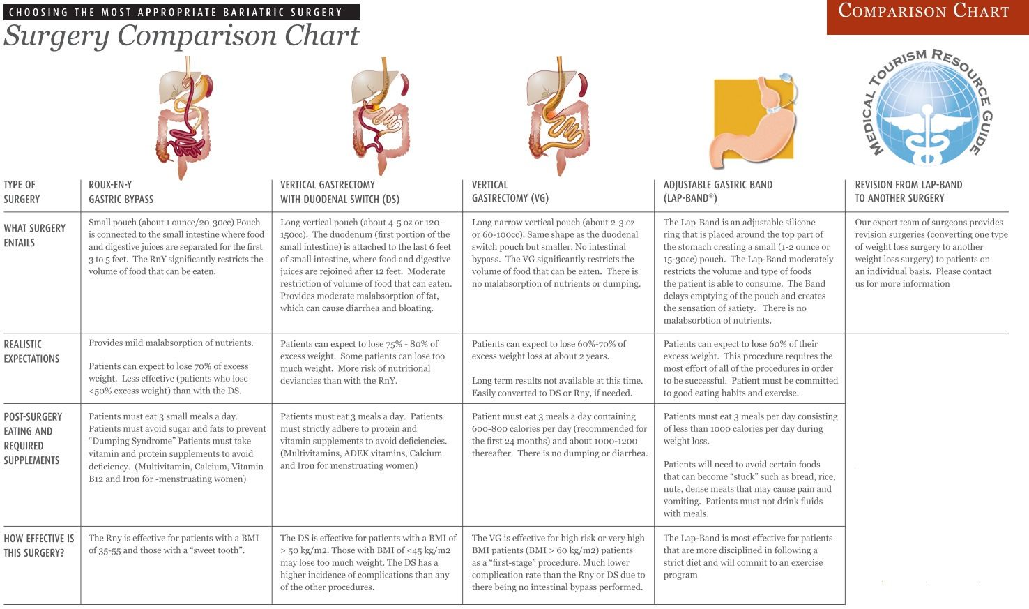 Bariatric Surgery Bariatric Procedures Pinterest Bariatric