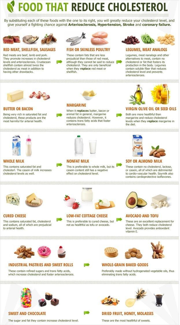 Pin By Janet Forster On Healthy Foods To Reduce Cholesterol Lower