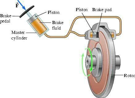 Pascal S Principle Used In Braking System More In Http Mechanical Engg Com Brake Fluid Car Mechanic Brake Pedal