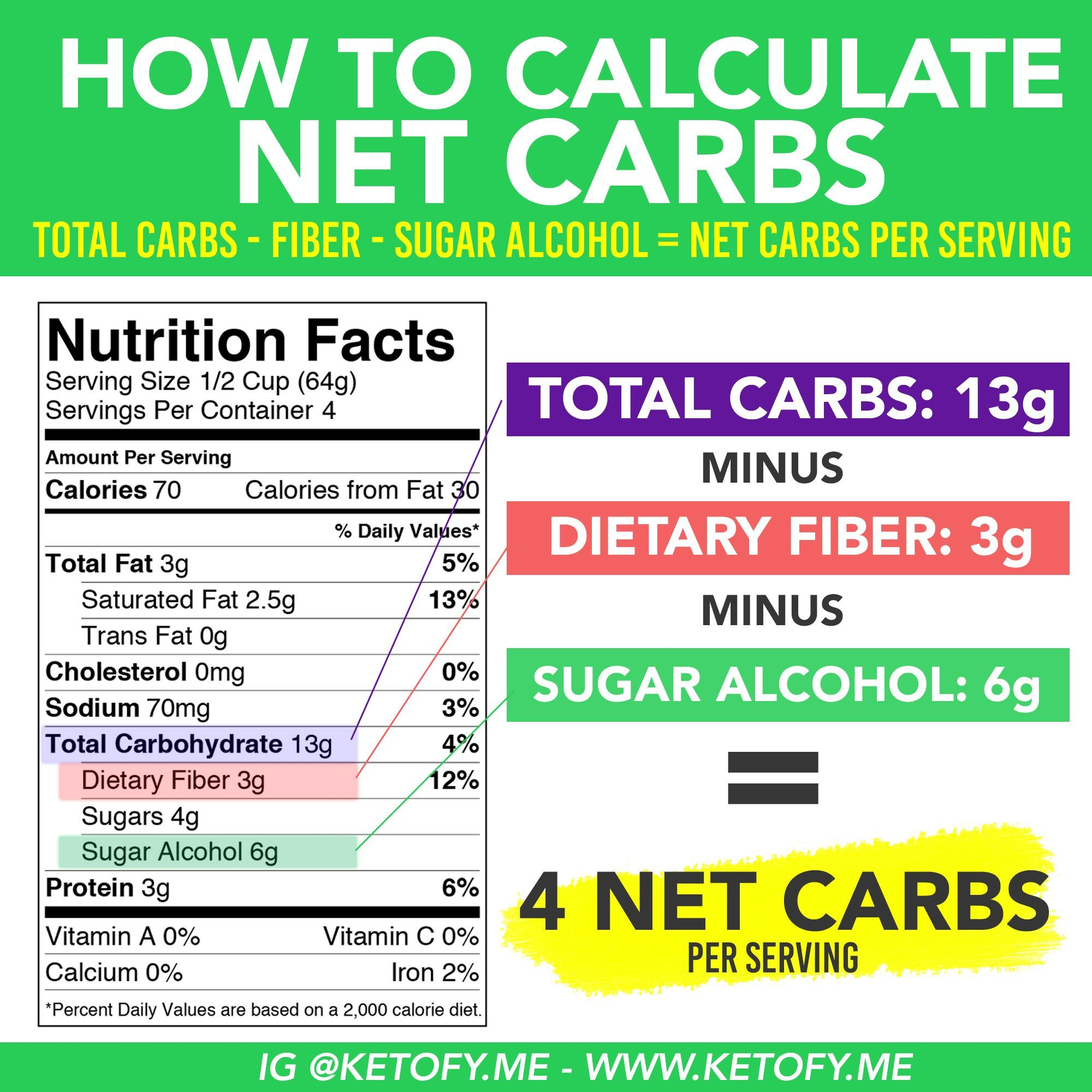 How To Calculate Net Carbs On Keto Www Ketofy Me Ketomotivationquotes Keto Calculator Keto Diet Keto For Beginners