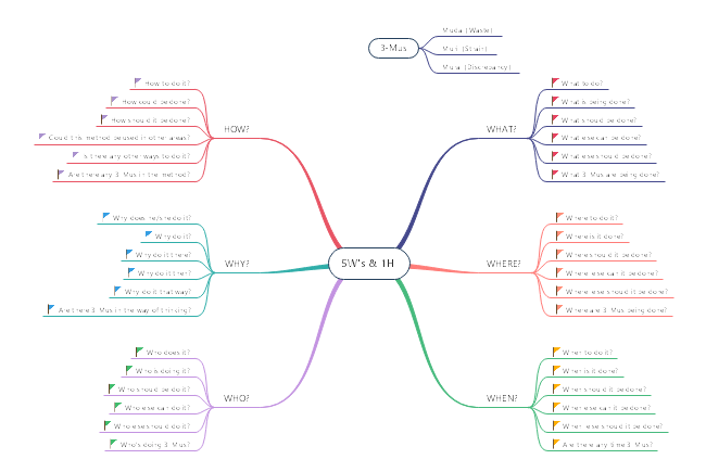 This 5W1H mind map template guides you how to solve