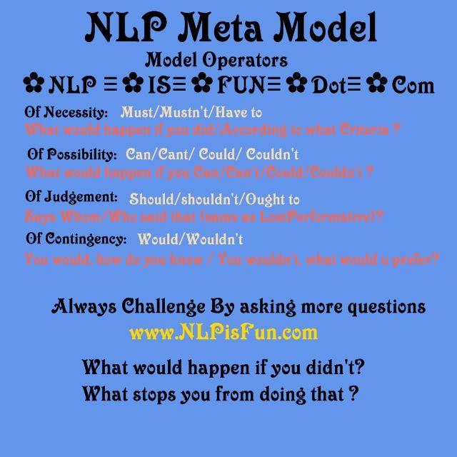 NLP Meta Model Modal Operators of Possibility www.NLPisFun ...