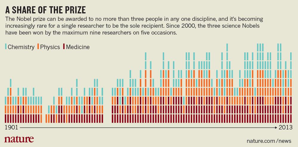 Los ganadores del Premio Nobel por año (1901-2013)