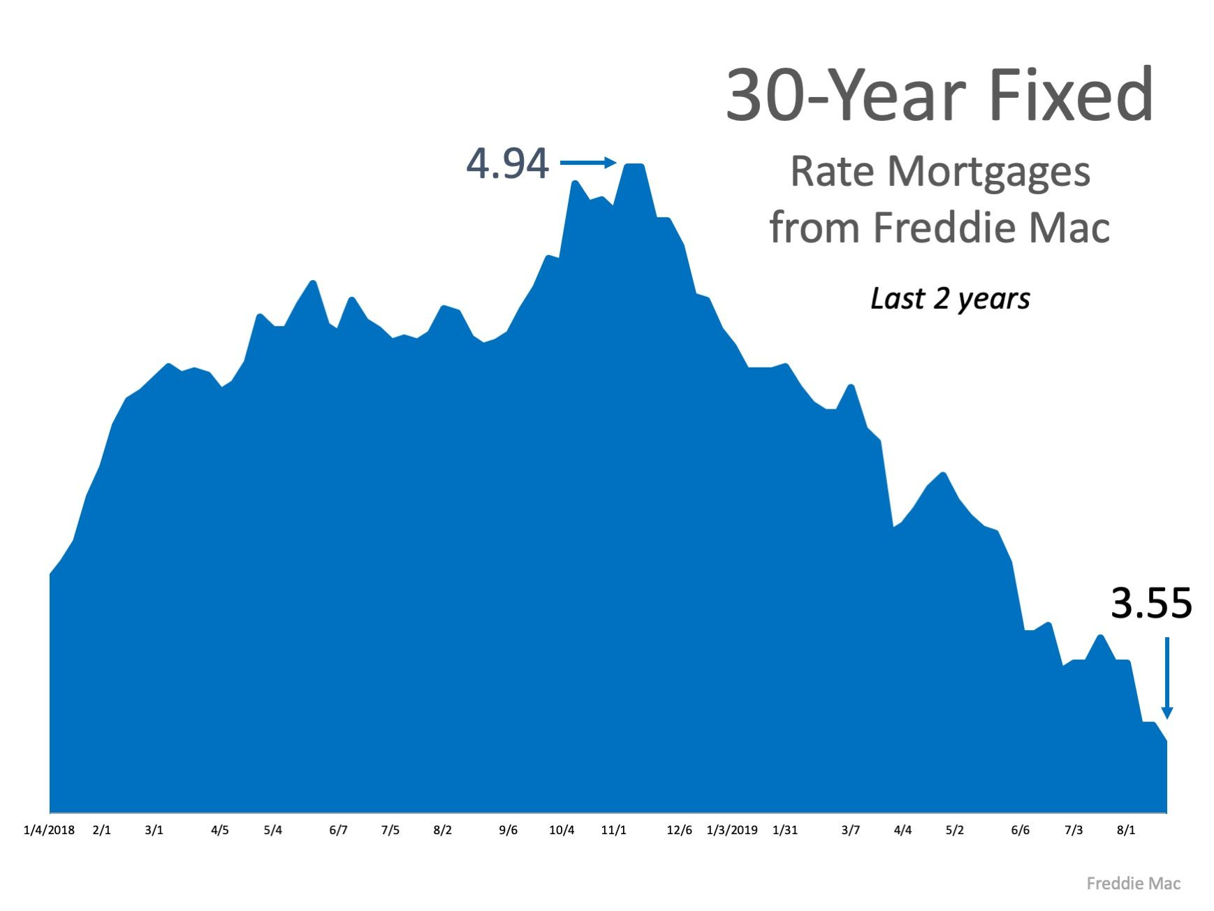 What S The Latest On Interest Rates Interest Rates Fixed Rate Mortgage Real Estate Tips
