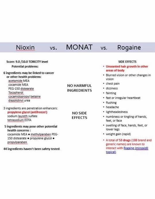 Nioxin Vs Monat Vs Rogaine Pretty Clear Winner Hair In 2018