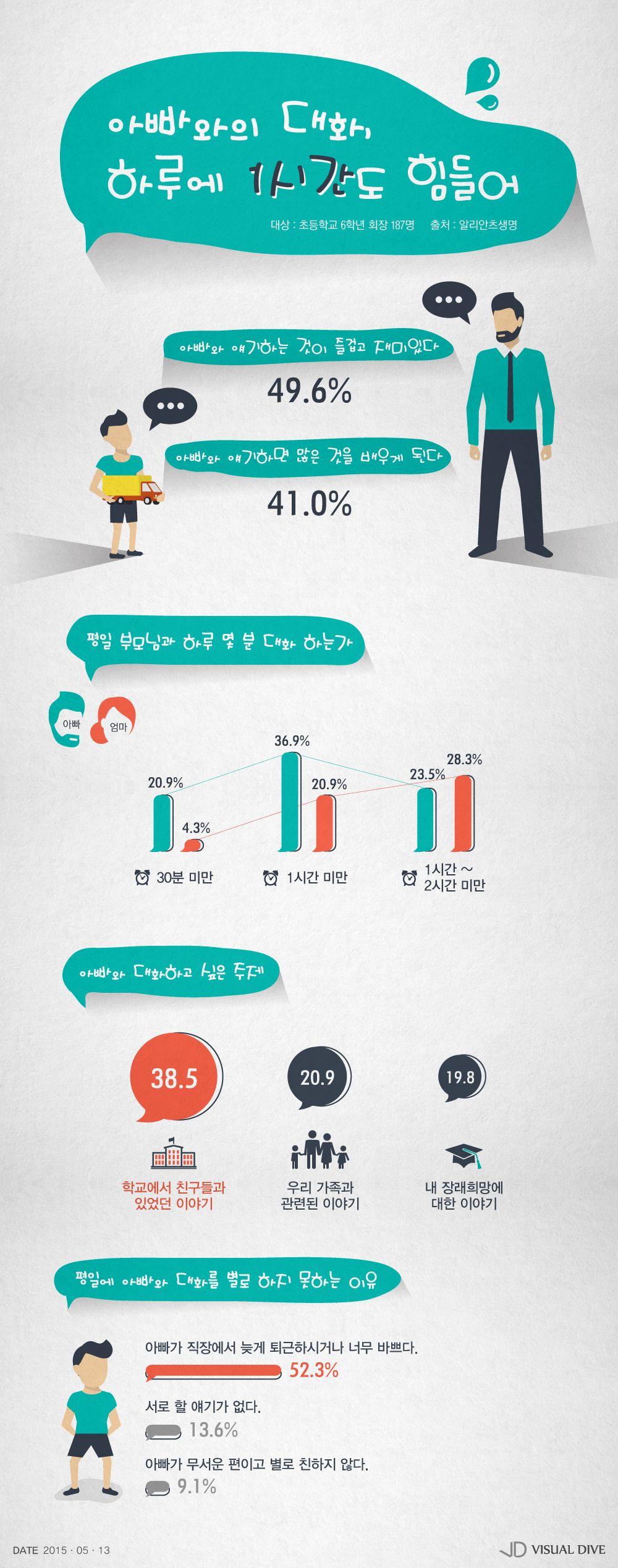 """초등학교 6학년생들 """"아빠와의 대화는 재밌고 많은 것 배워"""" [인포그래픽] #father / #Infographic ⓒ 비주얼다이브 무단 복사·전재·재배포"""