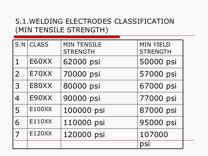 Welding electrodes classification min tensile strength psi  xx  xx also rh pinterest