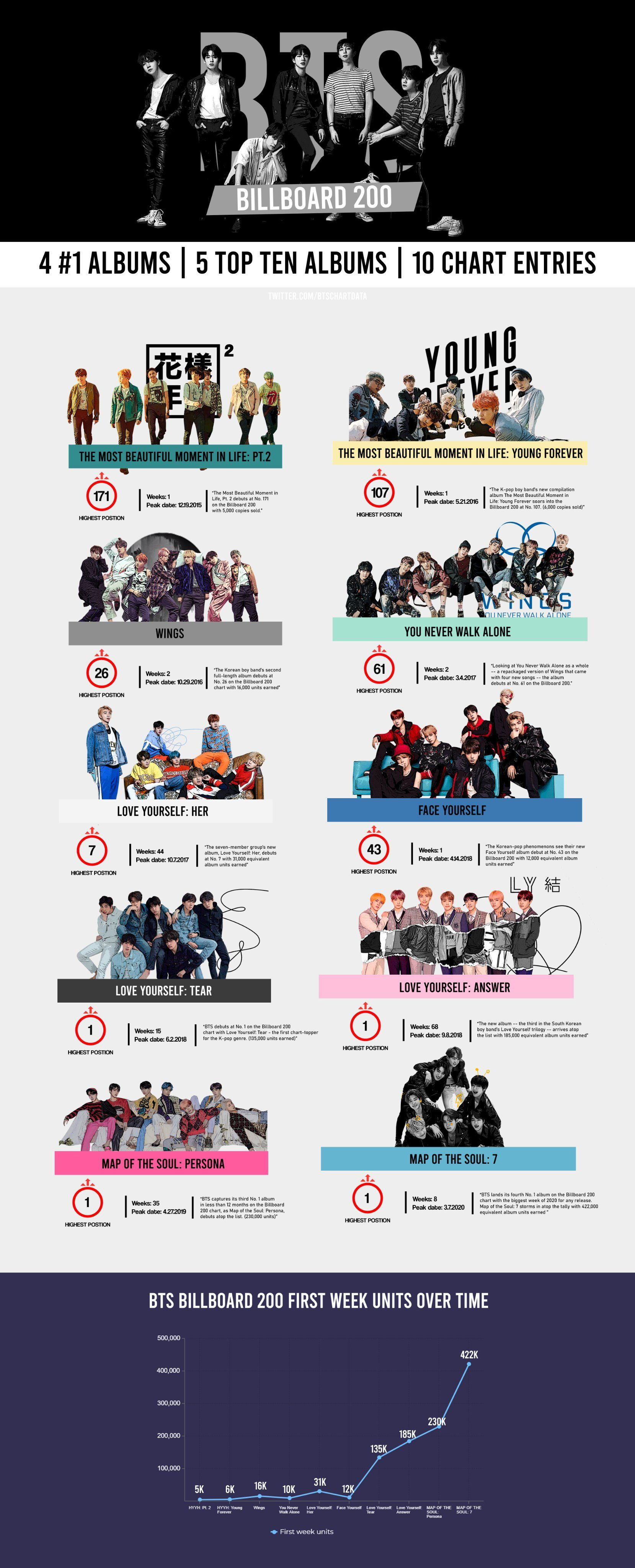 Bts History On Billboard200 Chart Bts History Bts Billboard Chart