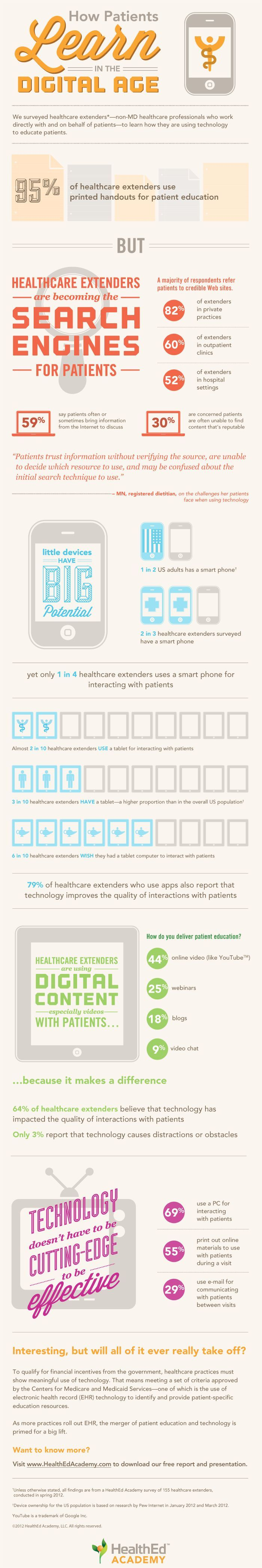 Medical infographic How Patients Learn in the Digital