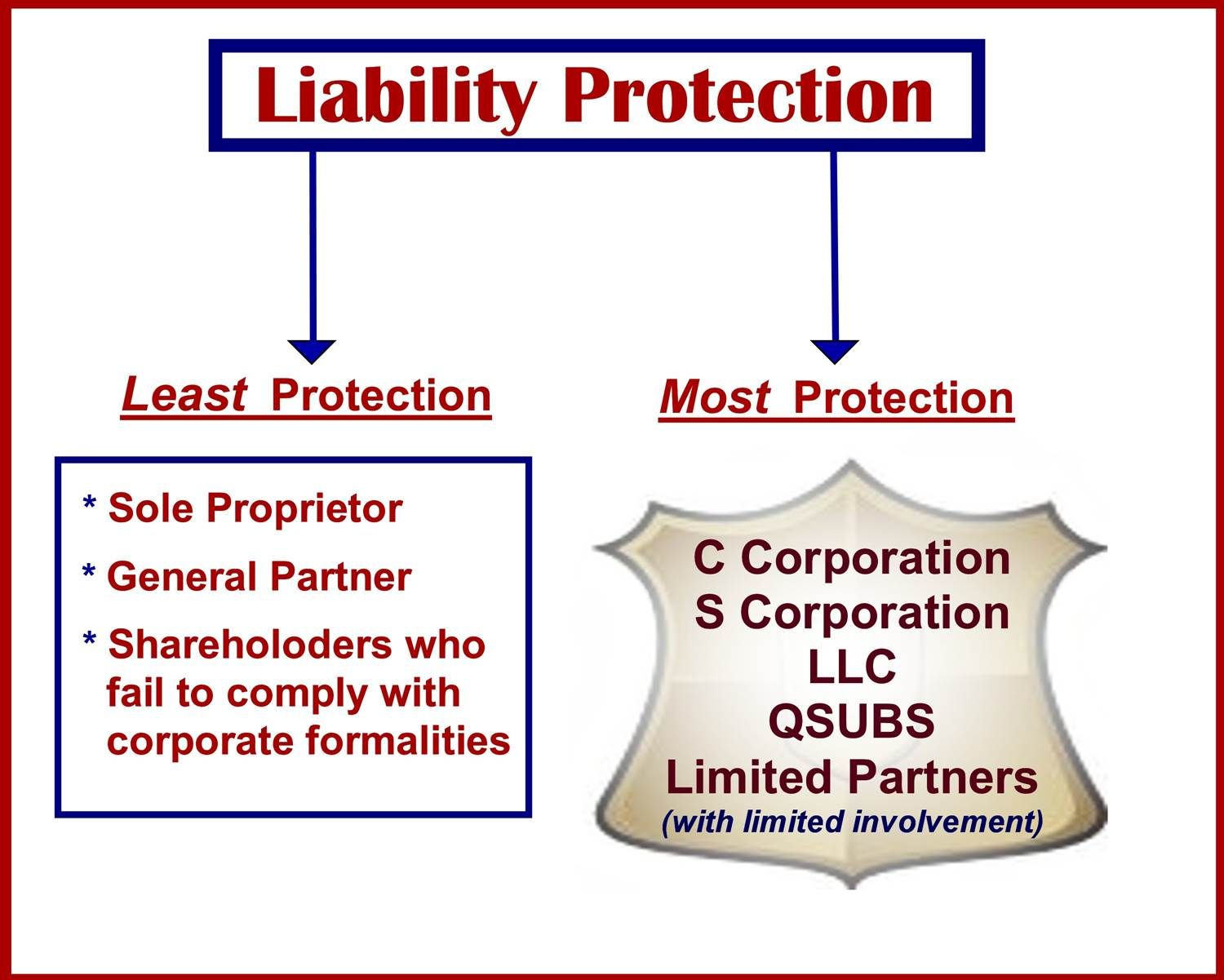 Shareholders and Owners Can Be Liable For Corporate Debts
