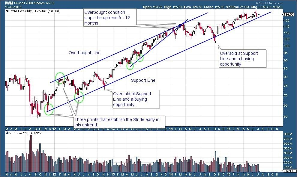 Note On Charts It S Imperative To Your Trading Success That You