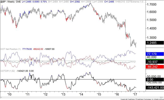 COT-Crude Oil Speculative Longs Surpass June 2014 Reading - https://t.co/JwQbNuRGl9