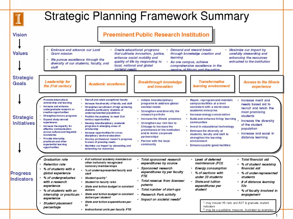 Strategic Business Plan Example Template Powerpoint Doc Hr