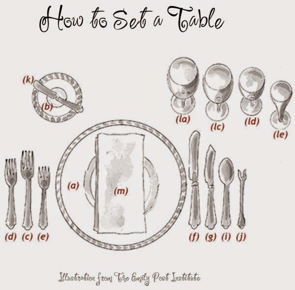 Emily Post Place Setting Diagram - Data Wiring Diagrams •