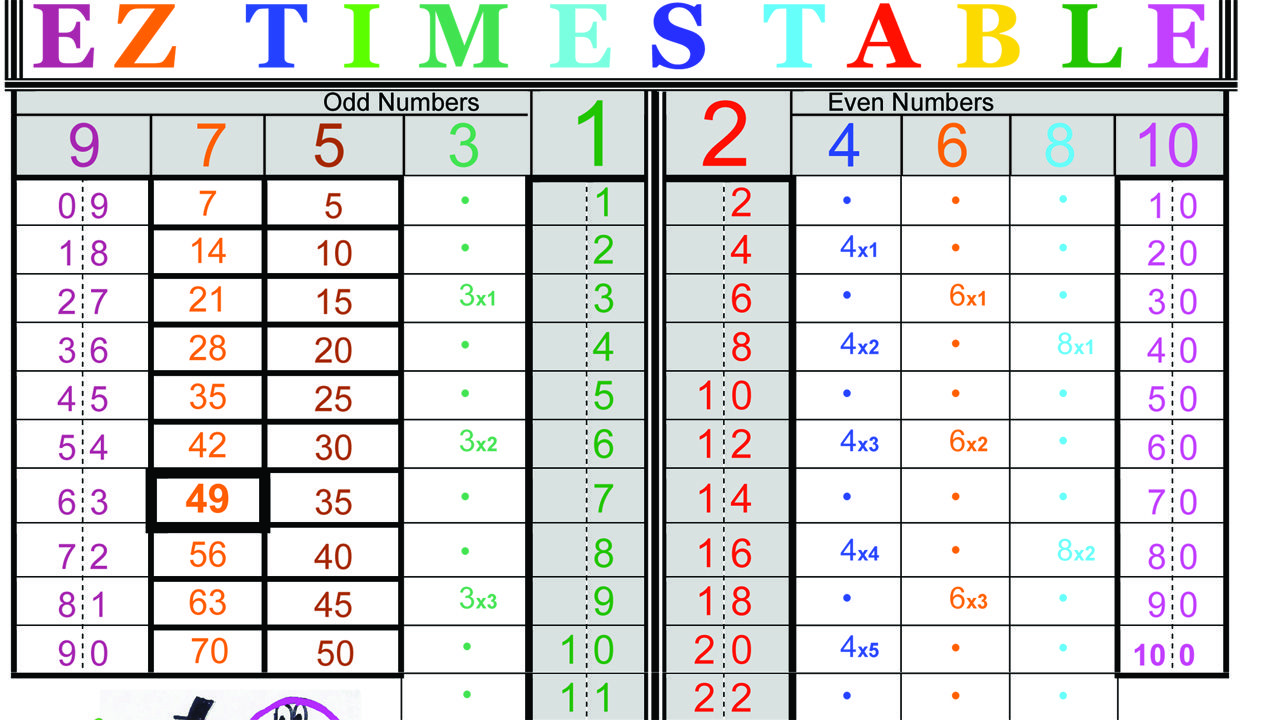 This Is The Top Half Of The Ez Times Table That Kids K 12 Create From Simple Patterns They Have Fun And Brain Math Pattern Worksheet Teaching Multiplication