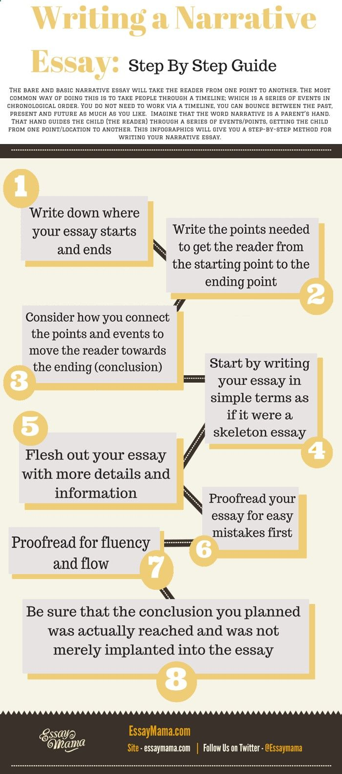 What to write a personal essay about