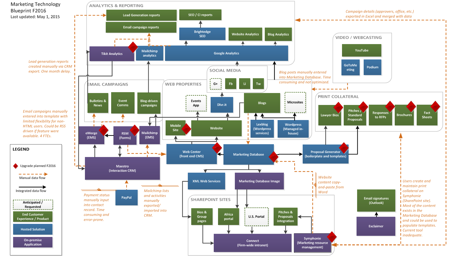 21 Marketing Technology Stacks Shared In The Stackies Chief Marketing Technologist Marketing Technology Marketing Innovation Marketing Software