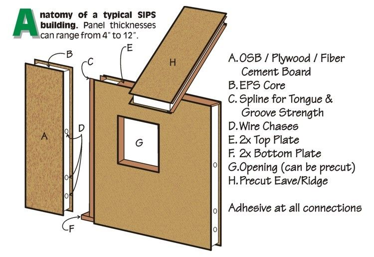 Structural insulated panels sips are one of the most for Sip home construction