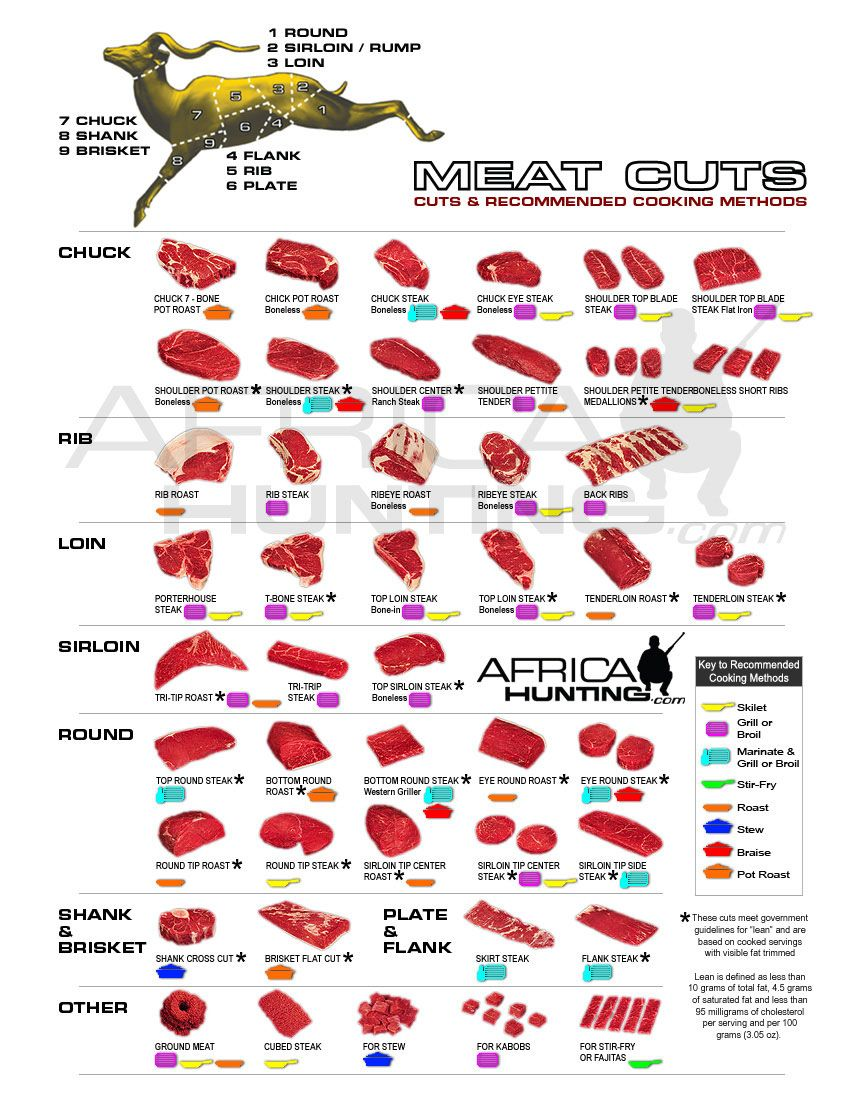 Meat cut chart food production and preservation forums thehomesteadingboards also rh pinterest