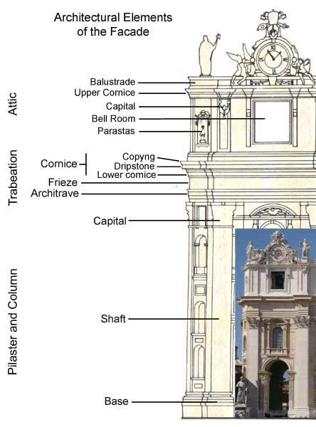 Giacomo della porta with michelangelo facade designed by for Baroque architecture characteristics list