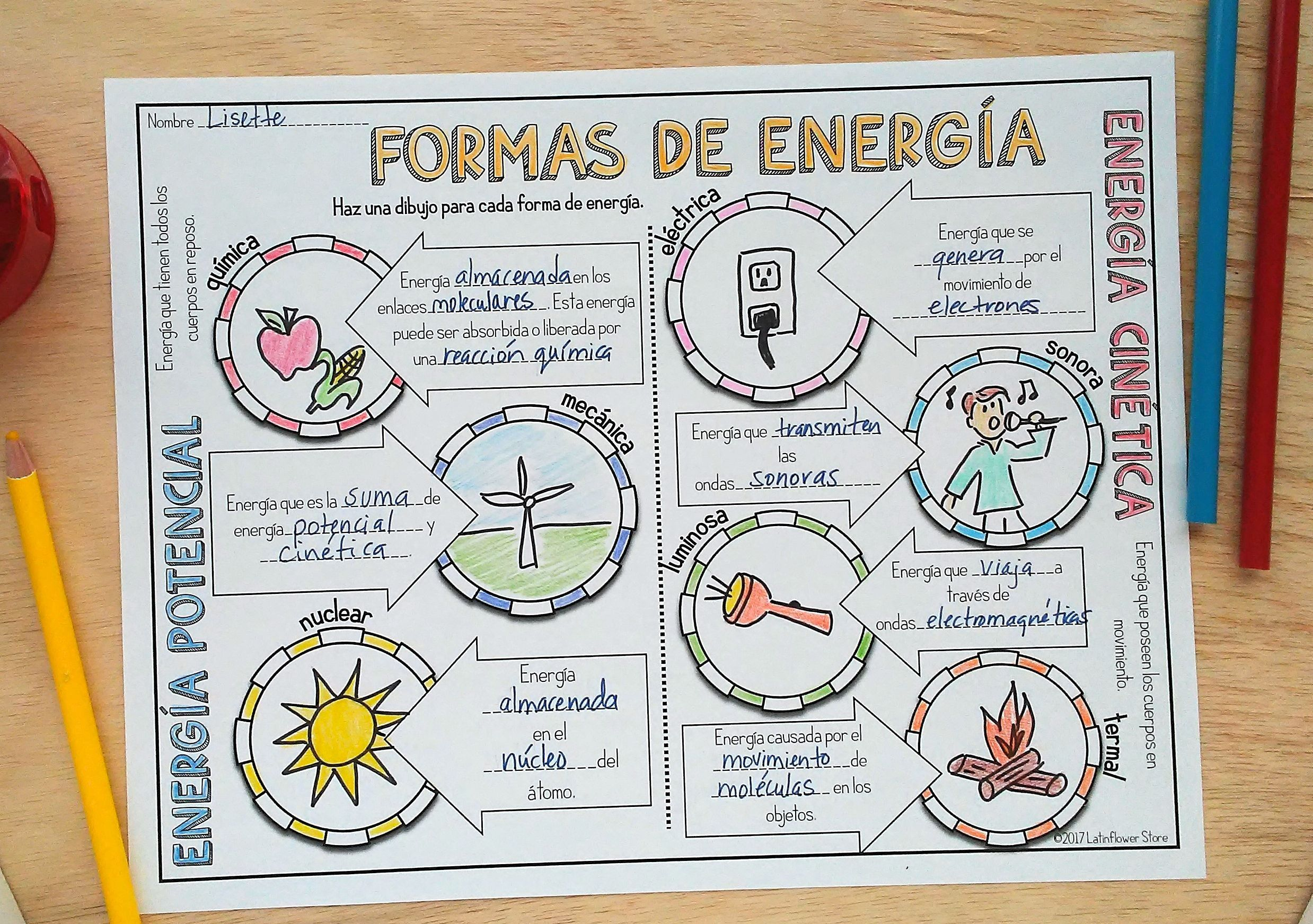 Formas De Energía Notas Visuales Mind Map Design School Notebooks Bullet Journal Ideas Pages