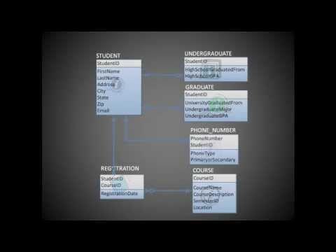 Entity Relationship Diagram Erd Training Video  UmlSysml
