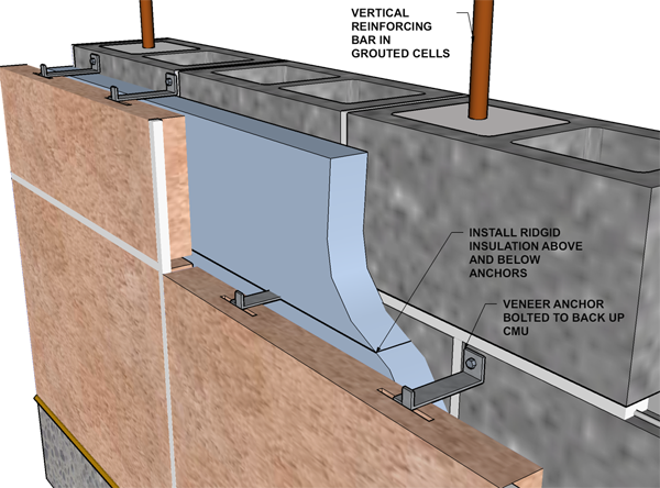 Wall Ties At Stone Veneer Concrete Cladding Cladding Design Stone Cladding