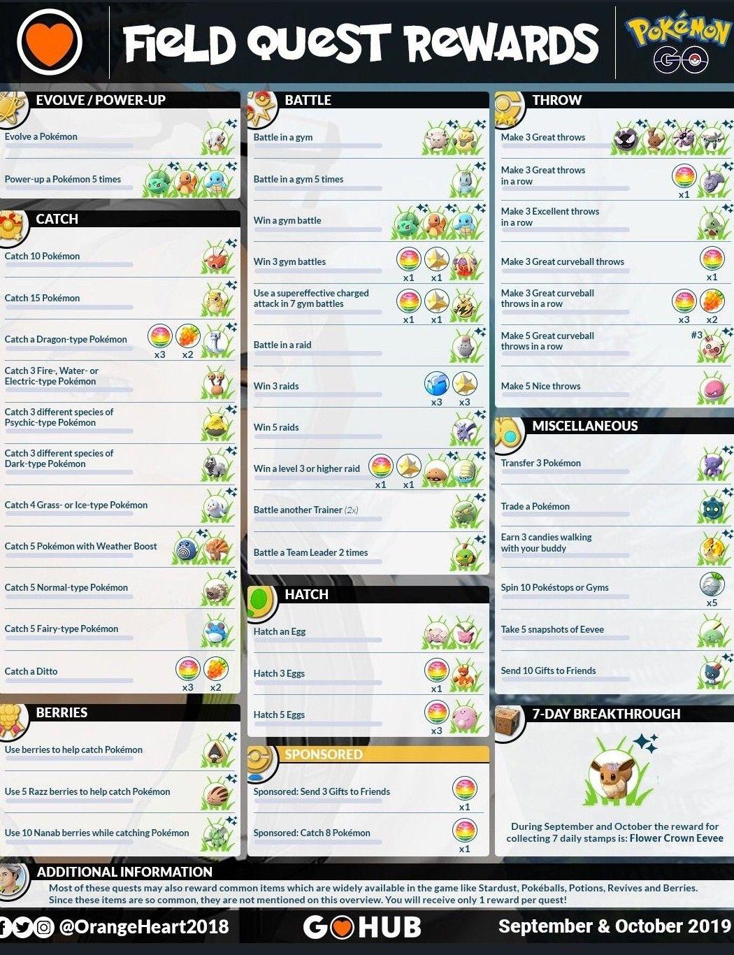 Pin By Rocket Bird On Pokemon Go Dragon Type Pokemon Pokemon Pokemon Go Chart