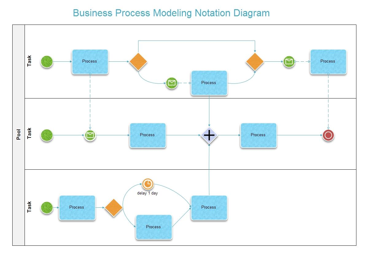 The business process modeling notation bpmn is a standardized the business process modeling notation bpmn is a standardized graphical notation for drawing business geenschuldenfo Images