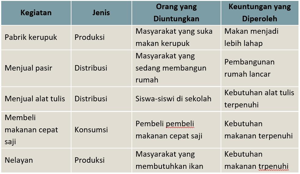 Kunci Jawaban Halaman 115 116 117 118 Tema 8 Kelas 5 Di 2021 Peta Pikiran Kunci Berkelas