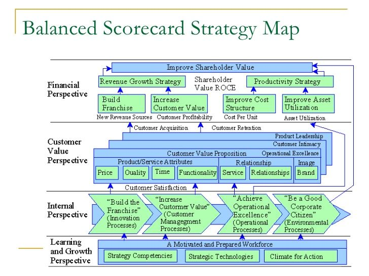 Balanced Scorecard Presentation Avec Images Gestion Du