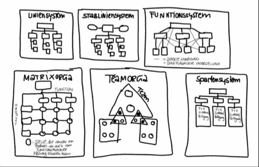 Alte Wasserfall-Organisationen können in einem dynamischen Marktumfeld heute kaum noch bestehen. Agile Teams arbeiten nachweislich schneller und besser.